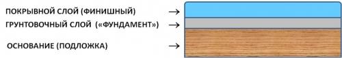 ЛКМ для окраски древесины