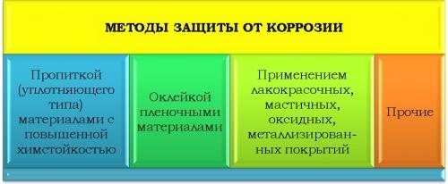 Антикоррозионные ЛКМ