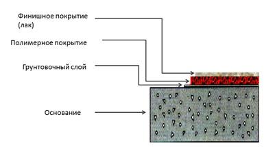 Современные решения в области полиуретановых наливных полов