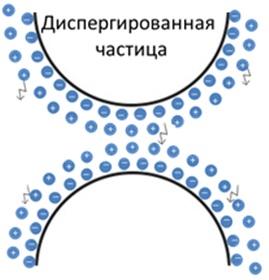 Диспергирующие и смачивающие добавки
