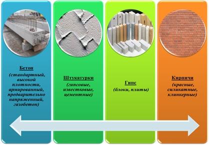 Акриловые связующие для защиты минеральных субстратов