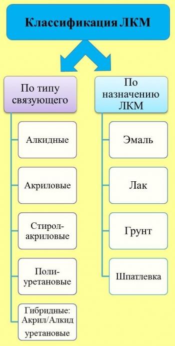 Водно-дисперсионные ЛКМ