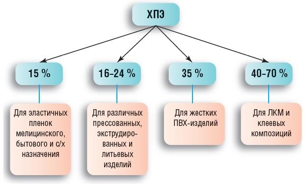 Хлорированные полимеры для производства ЛКМ