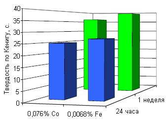 Сиккативы на основе комплекса железа Oxy Coat